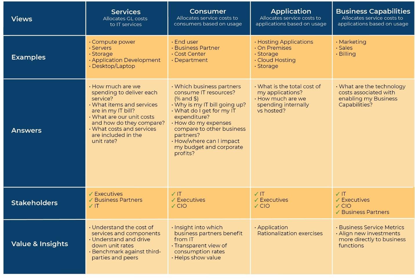 standard cost model chart